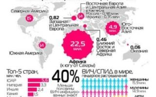 ВИЧ в мире и России. Реалии 2018 года