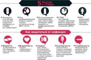 5 фактов спида