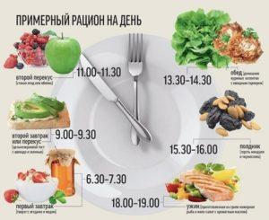 диета при вич